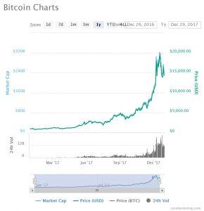 Bitcoin 2017 Chart